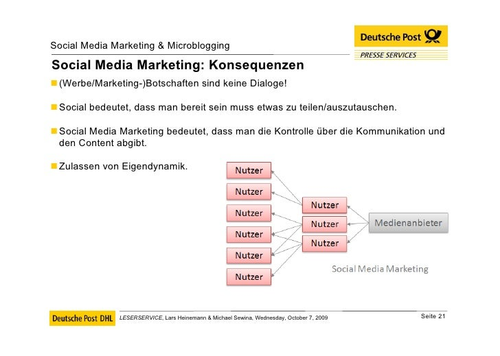 Social Media Marketing: Konsequenzen <ul><li>(Werbe/Marketing-)Botschaften sind keine Dialoge! </li></ul><ul><li>Social be...
