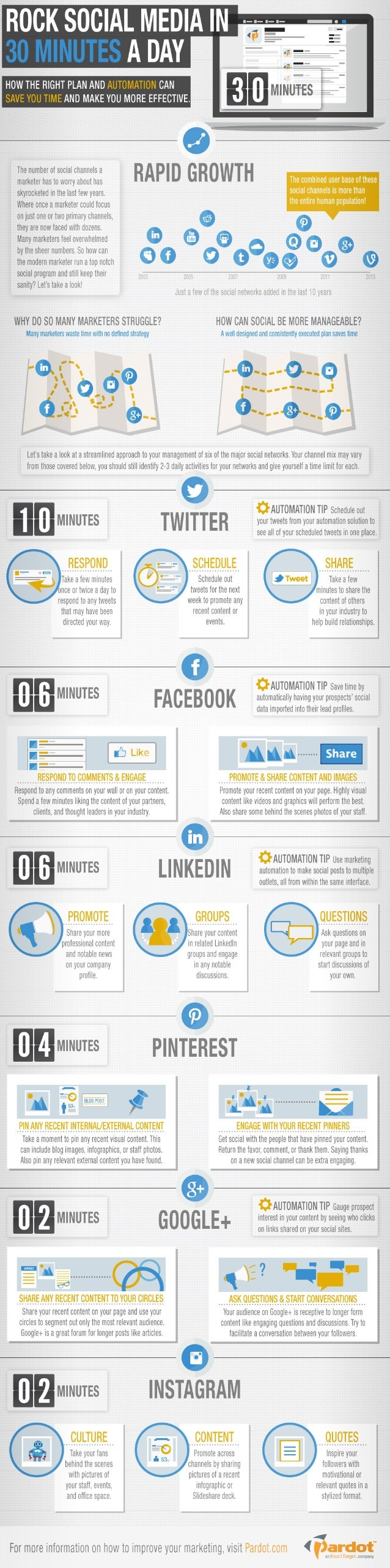 Rock Social Media in 30 Minutes a Day [Infographic]
