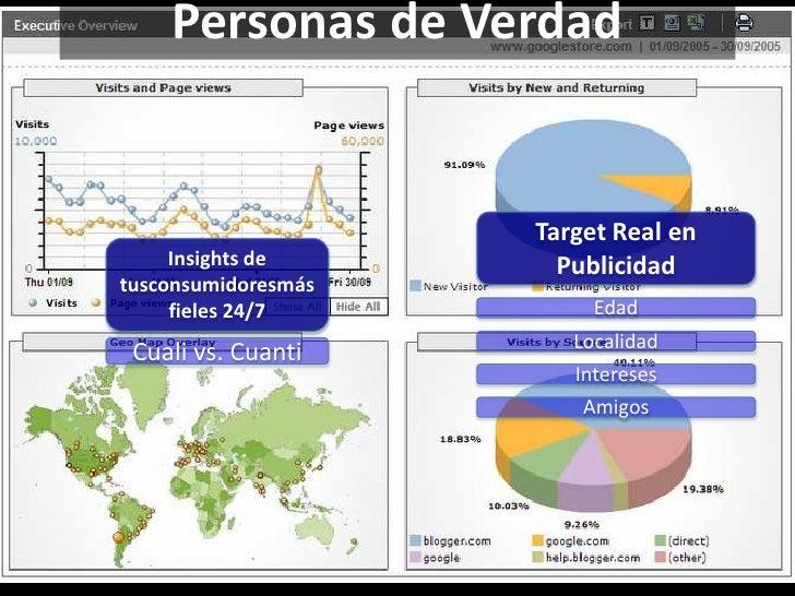 Personas de Verdad                     Target Real en     Insights de       Publicidadtusconsumidoresmás     fieles 24/7  ...