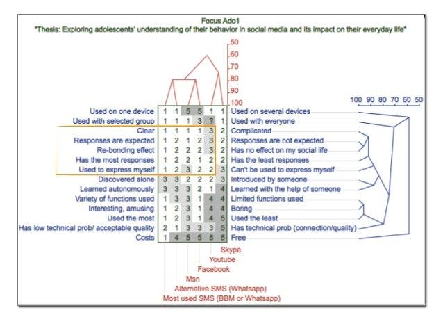 Conclusion de la recherche Selon les participants, leurs pratiques dans les médias sociaux consistent en une dépendance, r...