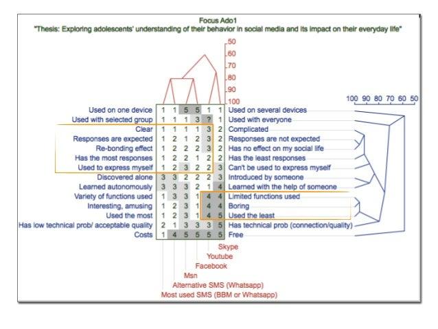 Selon les participants, les raison principales pour lesquelles ils interagissent dans les médias sociaux viennent de trois...