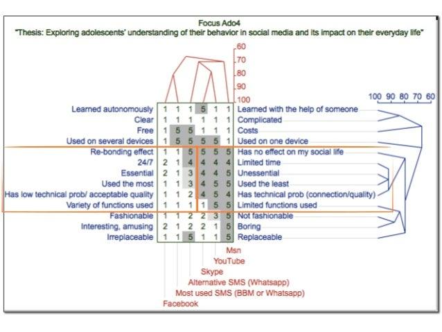 • focus sur la technique  • sortir trois analyses de construits  • Cacher le résumé)  • Cette étude visait à comprendre...