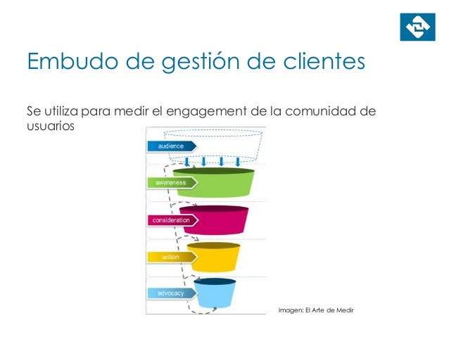 Embudo de gestión de clientes Se utiliza para medir el engagement de la comunidad de usuarios Imagen: El Arte de Medir