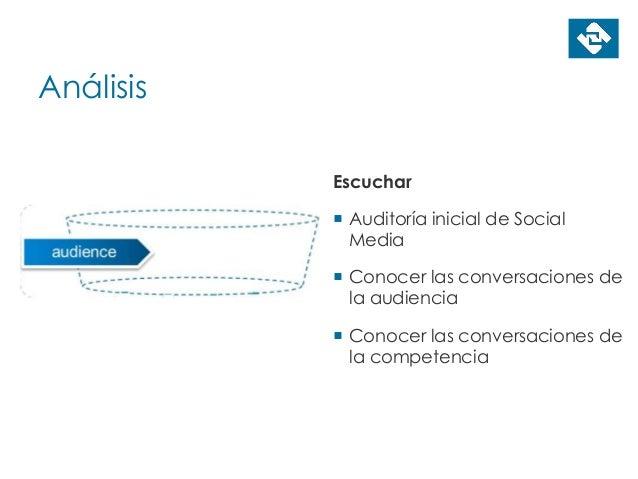 Análisis Escuchar  Auditoría inicial de Social Media  Conocer las conversaciones de la audiencia  Conocer las conversac...