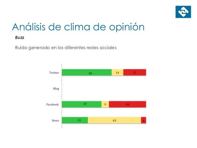 Análisis de clima de opinión Buzz Ruido generado en las diferentes redes sociales