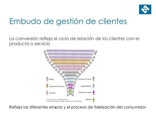 Embudo de gestión de clientes La conversión refleja el ciclo de relación de los clientes con el producto o servicio Reflej...
