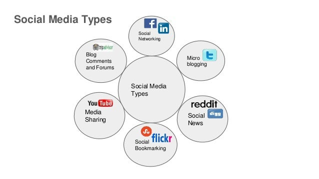 Social media analytics powered by data science