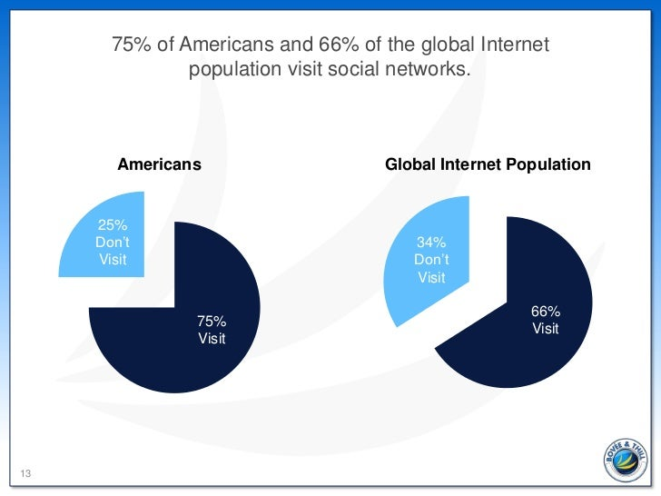 75% of Americans and 66% of the global Internet               population visit social networks.        Americans          ...