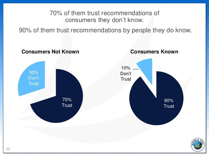 70% of them trust recommendations of                    consumers they don't know.     90% of them trust recommendations b...