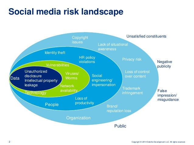 social networking audit Join the iia's social media communities on linkedin, facebook, and twitter.