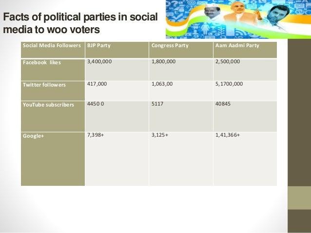 Political campaign research paper