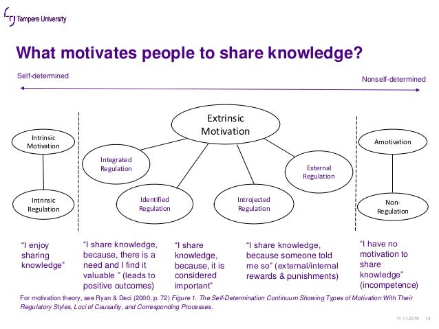 What motivates people to share knowledge? 11.11.2019 14 Extrinsic Motivation External Regulation Introjected Regulation Id...
