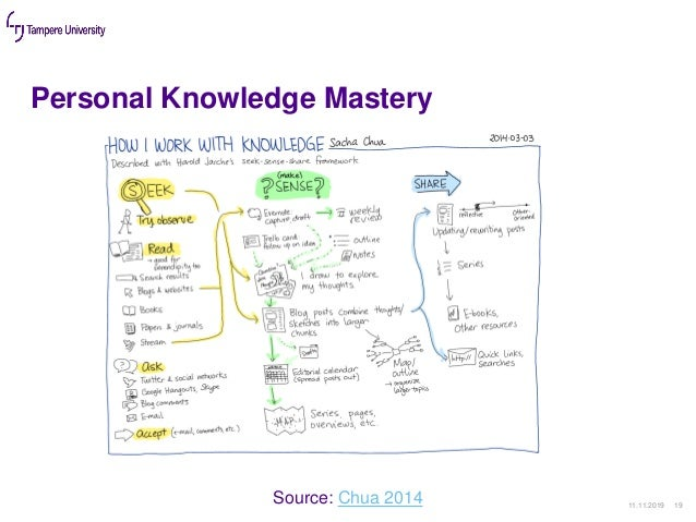 Personal Knowledge Mastery 11.11.2019 19 Source: Chua 2014