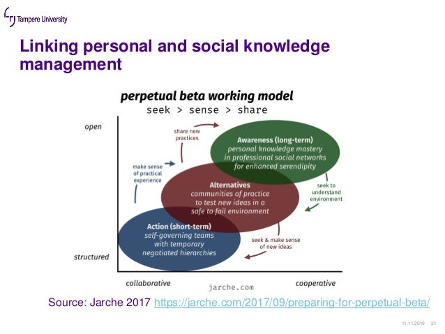 Linking personal and social knowledge management 11.11.2019 21 Source: Jarche 2017 https://jarche.com/2017/09/preparing-fo...