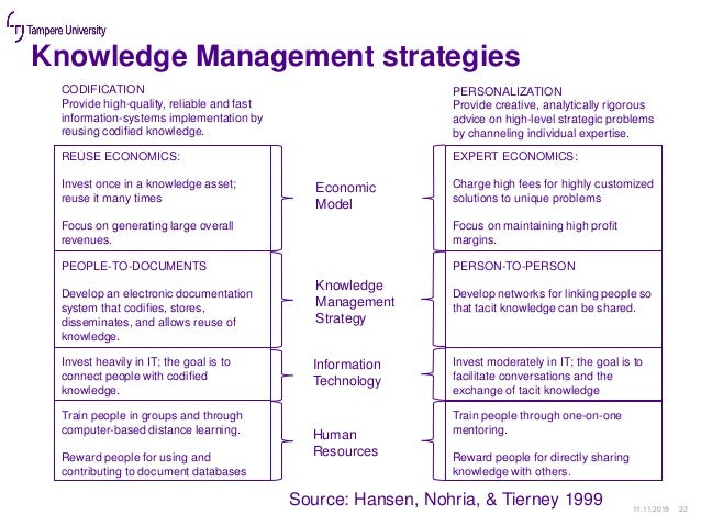 Knowledge Management strategies 11.11.2019 22 REUSE ECONOMICS: Invest once in a knowledge asset; reuse it many times Focus...