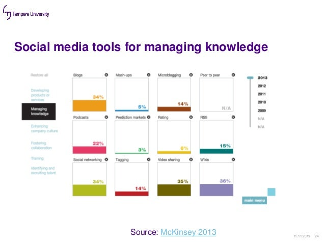 Social media tools for managing knowledge 11.11.2019 24 Source: McKinsey 2013