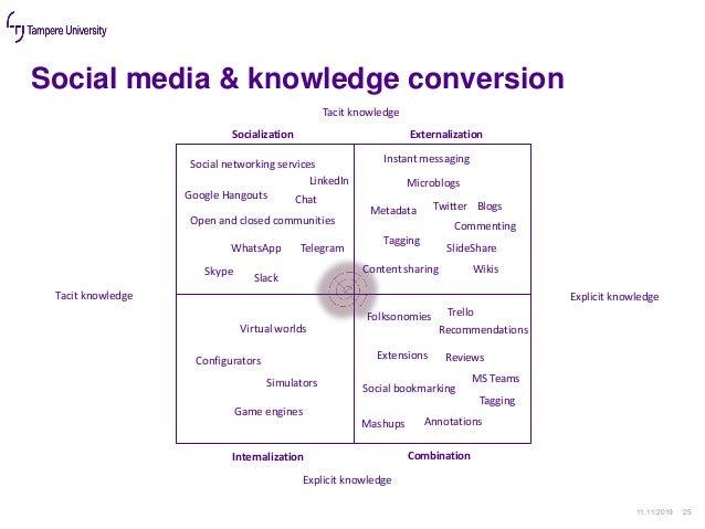 Social media & knowledge conversion 11.11.2019 25 Socialization Externalization CombinationInternalization Tacit knowledge...