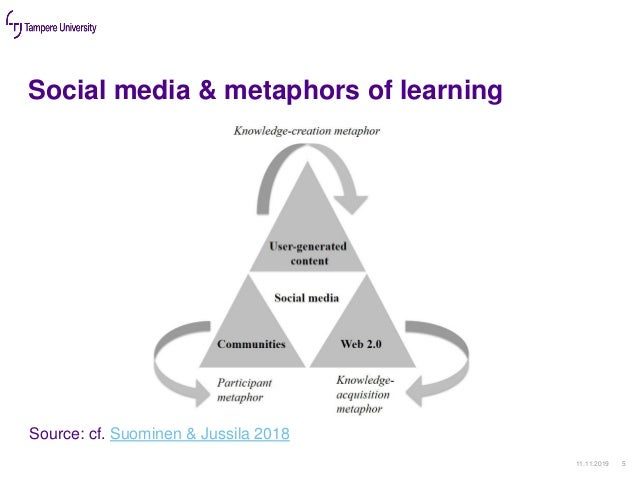 Social media & metaphors of learning 11.11.2019 5 Source: cf. Suominen & Jussila 2018