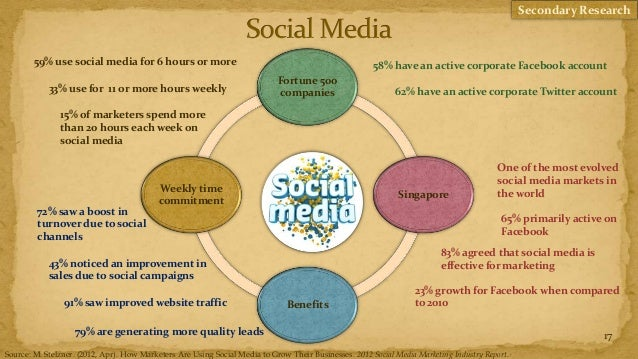 Secondary Research        59% use social media for 6 hours or more                                                       5...