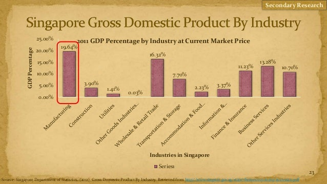 Secondary Research                               25.00%        2011 GDP Percentage by Industry at Current Market Price    ...