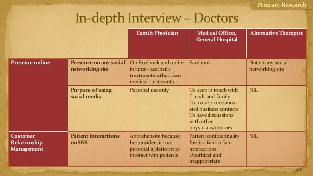 Primary Research                                            Family Physician        Medical Officer,        Alternative Th...