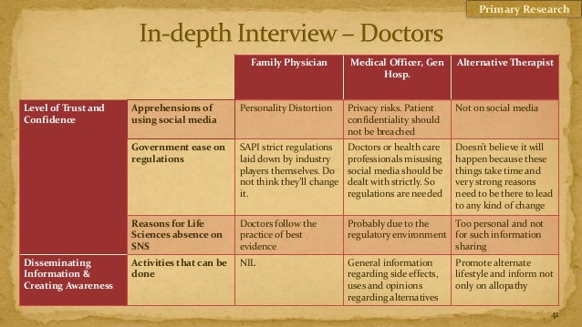 Primary Research                                                Family Physician         Medical Officer, Gen      Alterna...