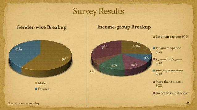 Gender-wise Breakup                     Income-group Breakup                                                              ...