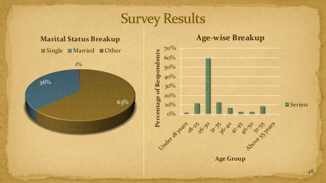 Marital Status Breakup                                         Age-wise Breakup Single   Married   Other                  ...
