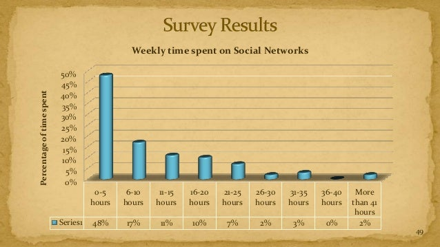 Weekly time spent on Social Networks                           50%                           45%Percentage of time spent  ...