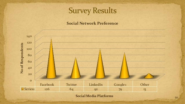 Social Network Preference                     140                     120No of Respondents                     100        ...