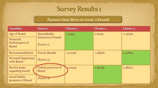 Factors that drive to trust a brandVariables           Factors              Cluster 1    Cluster 2   Cluster 3Age of Brand...