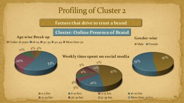 Factors that drive to trust a brand                                     Cluster: Online Presence of Brand     Age-wise Bre...