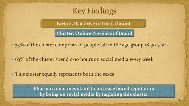 Factors that drive to trust a brand                     Cluster: Online Presence of Brand 53% of the cluster comprises of...