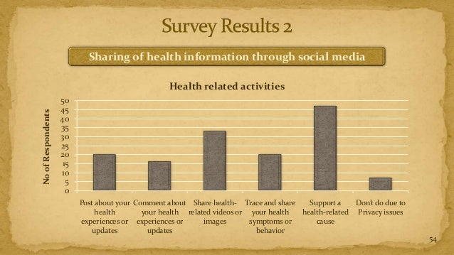 Sharing of health information through social media                                                  Health related activit...
