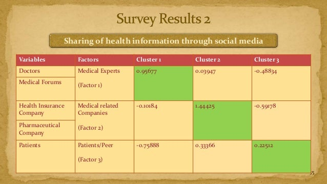 Sharing of health information through social mediaVariables           Factors           Cluster 1   Cluster 2     Cluster ...