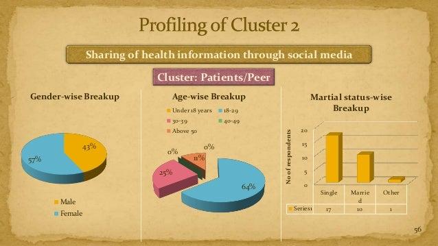 Sharing of health information through social media                            Cluster: Patients/PeerGender-wise Breakup   ...