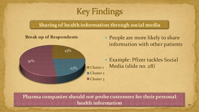 Sharing of health information through social mediaBreak up of Respondents                   People are more likely to sha...