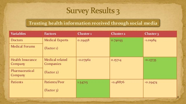 Trusting health information received through social mediaVariables          Factors           Cluster 1   Cluster 2     Cl...