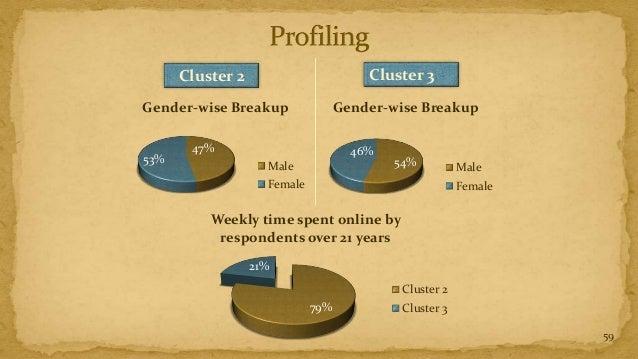 Cluster 2                        Cluster 3Gender-wise Breakup                Gender-wise Breakup       47%                ...