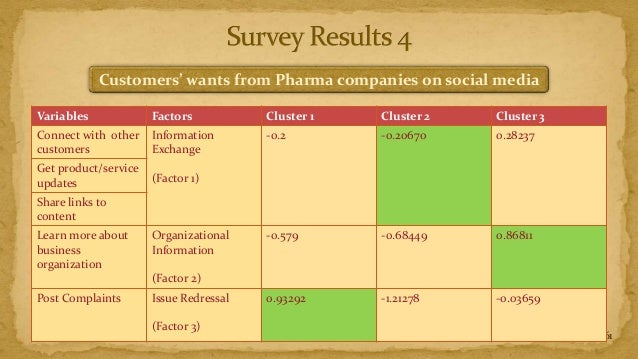 Customers' wants from Pharma companies on social mediaVariables             Factors           Cluster 1   Cluster 2   Clus...