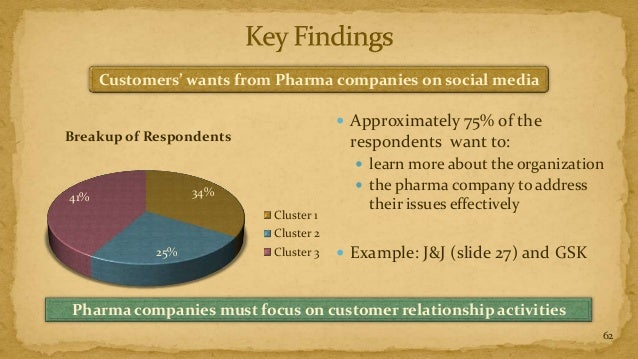 Customers' wants from Pharma companies on social media                                        Approximately 75% of theBre...