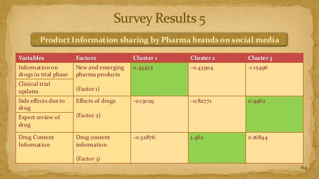 Product Information sharing by Pharma brands on social mediaVariables              Factors            Cluster 1   Cluster ...