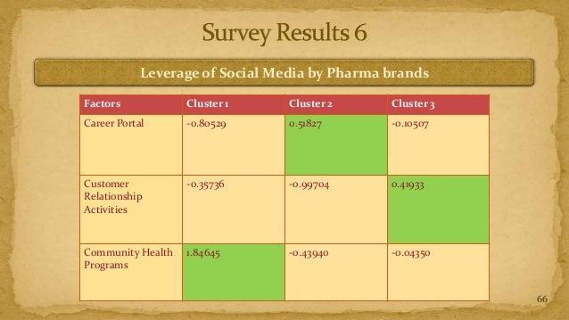 Leverage of Social Media by Pharma brandsFactors            Cluster 1     Cluster 2     Cluster 3Career Portal      -0.805...