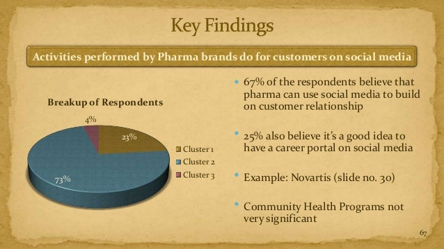 Activities performed by Pharma brands do for customers on social media                                        67% of the ...