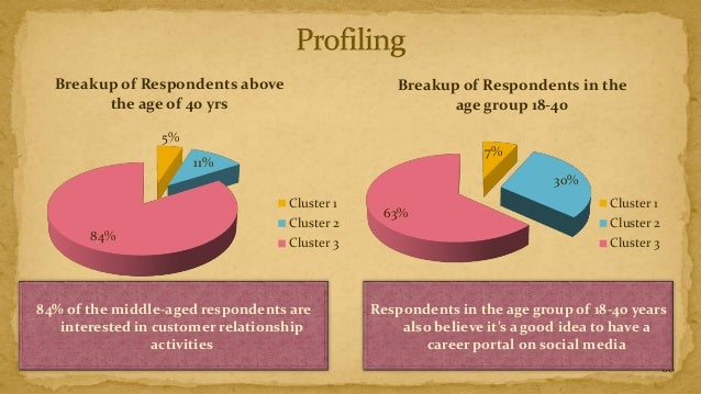 Breakup of Respondents above                   Breakup of Respondents in the        the age of 40 yrs                     ...