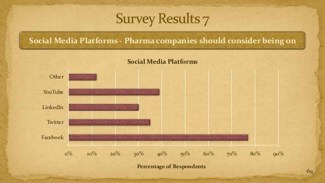 Social Media Platforms - Pharma companies should consider being on                               Social Media Platforms   ...
