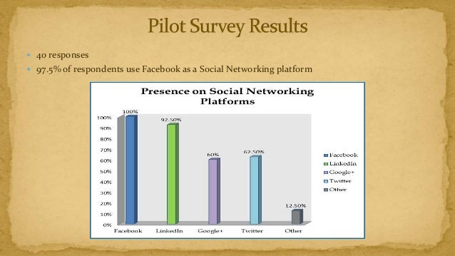  40 responses 97.5% of respondents use Facebook as a Social Networking platform