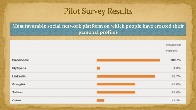Most favorable social network platform on which people have created their                            personal profiles
