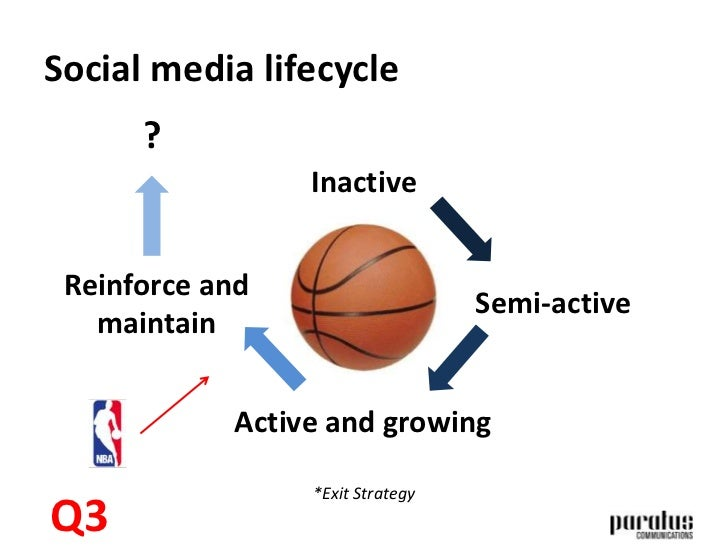 Case study: NBA league in North America