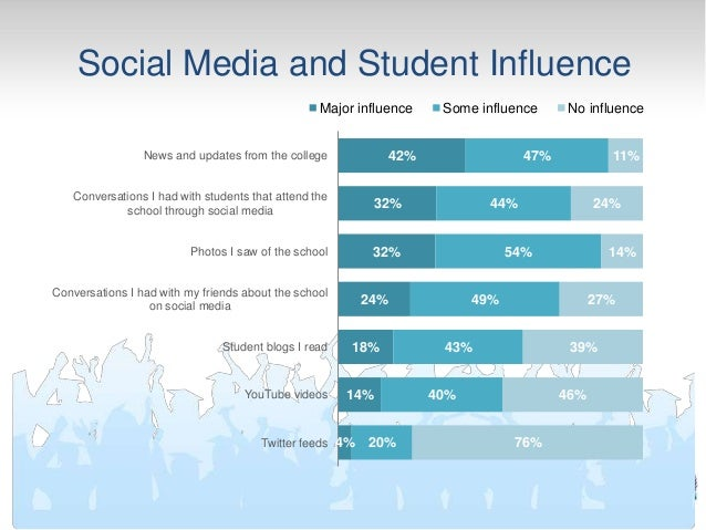 influence of media on student Many studies of student behavior are included in educational journals and can   examines the influence of media as a whole and not more specifically on the.